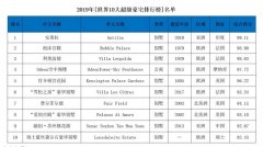 2019《世界10大超级豪宅》发布,中国