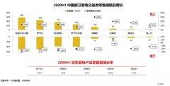 《2020厨卫市场洞察报告》发布,京东
